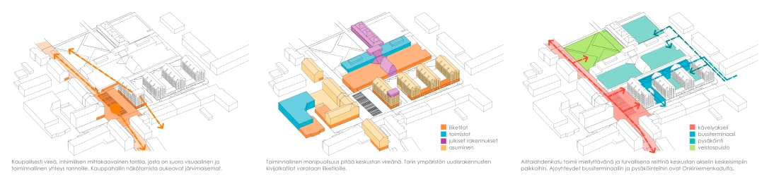 Main square axonometric views
