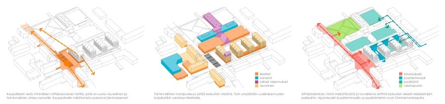 Main square axonometric views